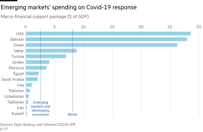Chart showing emerging markets' spending on Covid-19 response