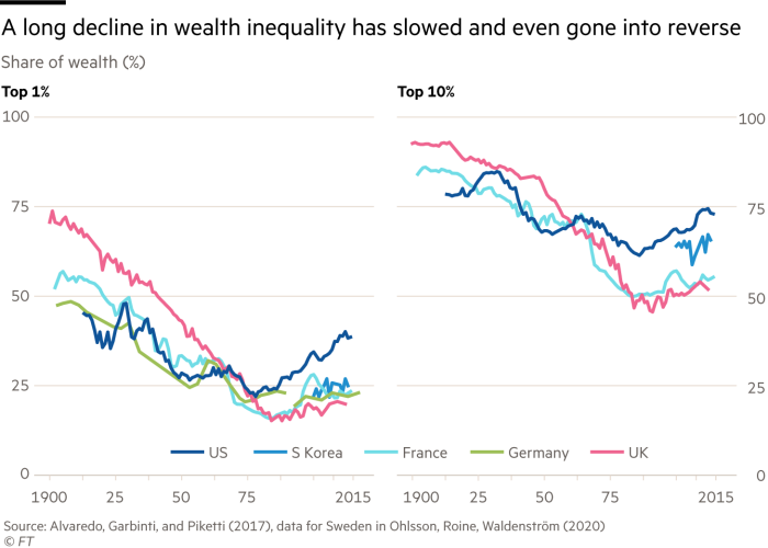 A long decline in wealth inequality has slowed and even gone into reverse. Chart showing the share of wealth (%) of the top 10% and top 1% in S Korea, Germany, France, UK and US