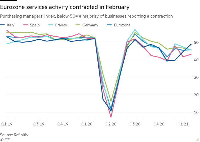 Line chart of Purchasing managers' index, below 50= a majority of businesses reporting a contraction showing Eurozone services activity contracted in February