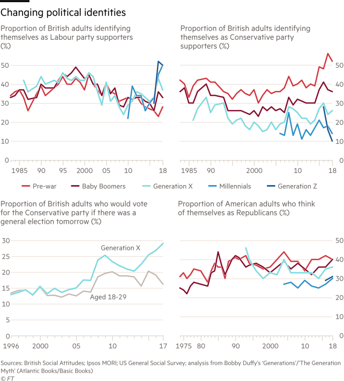 4 charts showing  Proportion of British adults identifying themselves as Labour party supporters (%)  Proportion of British adults identifying themselves as Conservative party supporters (%)  Proportion of British adults who would vote for the Conservative party if there was a general election tomorrow (%)  Proportion of American adults who think of themselves as Republicans (%)  Broken down by Generation Z, Millennials, Generation X, Baby Boomers and Pre-war
