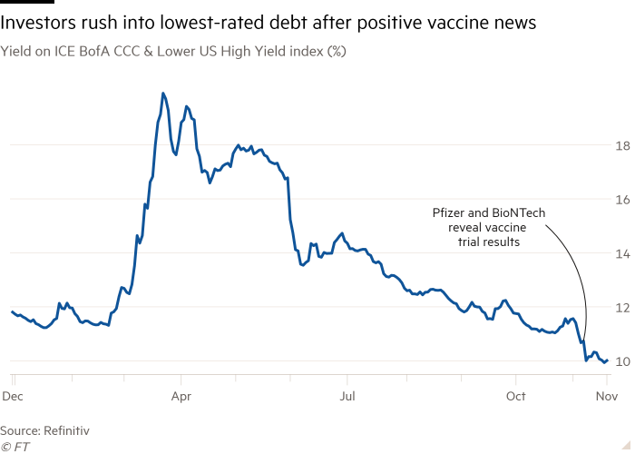 Line chart of ICE BofA CCC and lower US High Yield Index (%) performance showing investors rushing into lowest-rated debt after positive vaccine news
