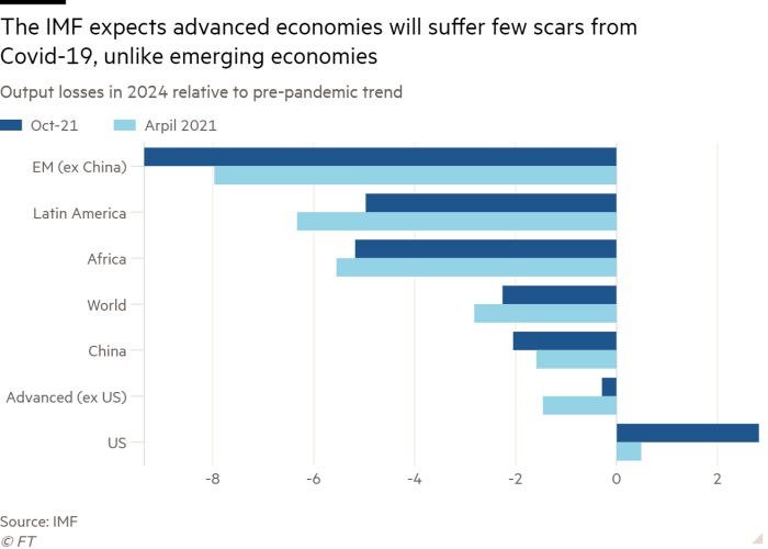 Chart showing oOutput losses in 2024 relative to pre-pandemic trend in advanced and emerging economies