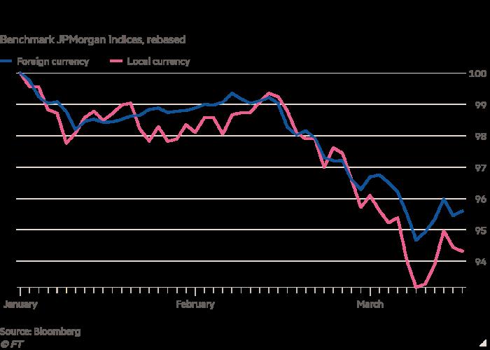 Le rebond de la ligne de référence JPMorgan montre que les obligations d'État des marchés émergents ont été vendues cette année.