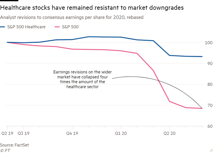 Line chart of analyst revisions to consensus earnings per share for 2020, rebased, showing healthcare stocks have remained resistant to market downgrades