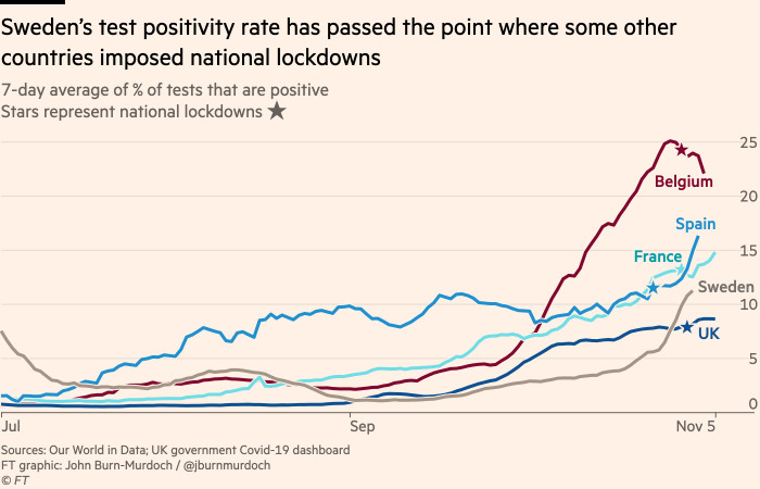 Chart showing that Sweden's case rate has reached the point where some other countries imposed national lockdowns
