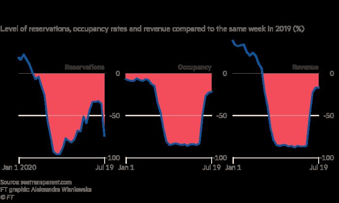 Gráfico que muestra cómo la ocupación y la recuperación de ingresos se han estancado y las reservas han disminuido rápidamente. La industria del turismo está luchando contra el resurgimiento de Covid-19.