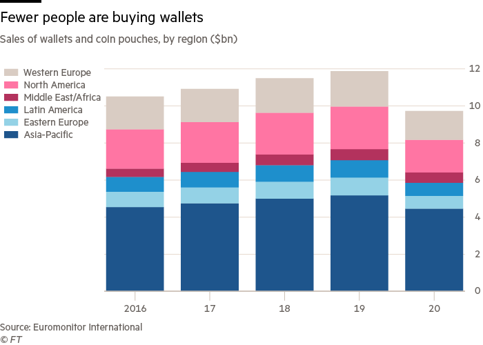 Chart showing sales of wallets and coin pouches, by region ($bn)