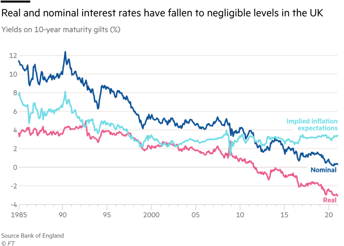 Yields on 10-year maturity gilts (%)