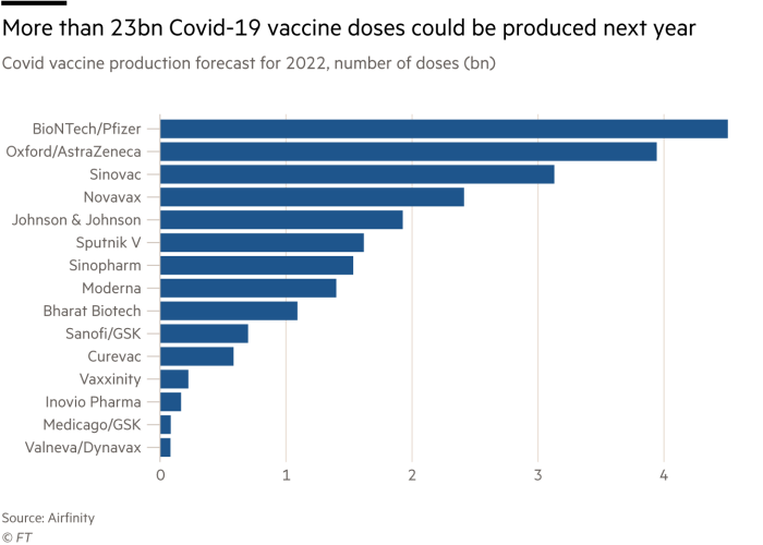 More than 23bn Covid-19 vaccine doses could be produced next year, Covid vaccine production forecast for 2022, number of doses (bn)