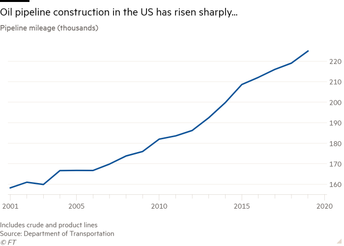 The mileage graph of pipelines (thousands) showing pipeline construction in the United States has increased sharply