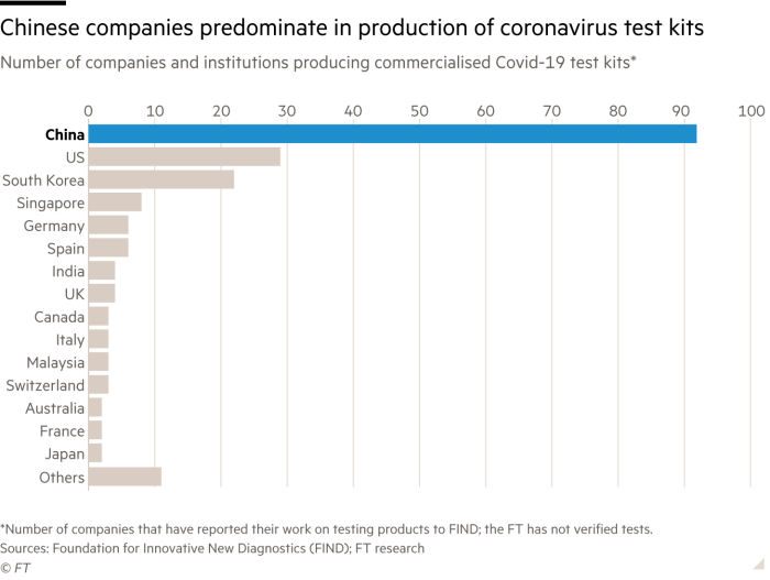 Chinese companies predominate in production of coronavirus test kits. Chart showing the number of companies and institutions producing commercialised Covid-19 test kits. *Number of companies that have reported their work on testing products to Find; the FT has not verified tests.