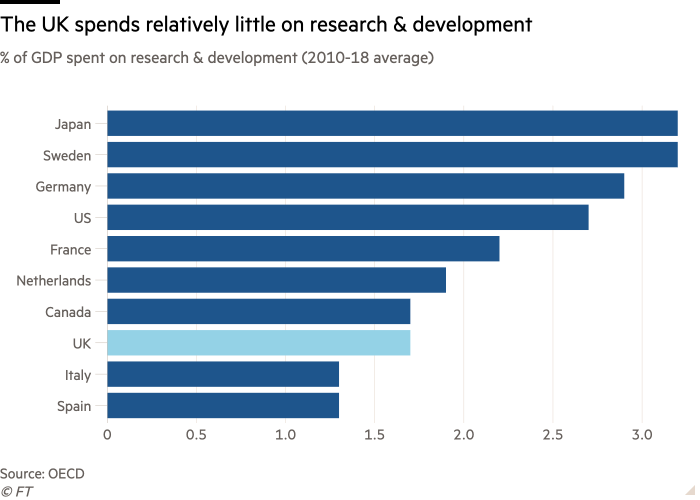Bar chart of % of GDP spent on research & development (2010-18 average)  showing The UK spends relatively little on research & development