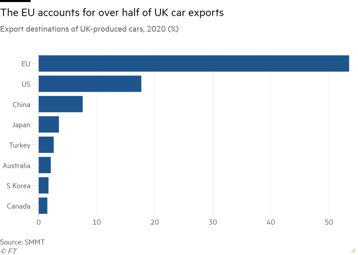 Bar chart of Export destinations of UK-produced cars, 2020 (%) showing The EU accounts for over half of UK car exports