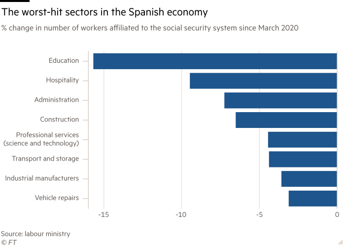 Chart shows % change in number of workers affiliated to the social security system since March 2020 showing the worst-hit sectors in the Spanish economy