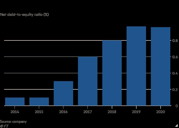 Net debt ratio (%) column chart showing Wockhardt's debt has increased