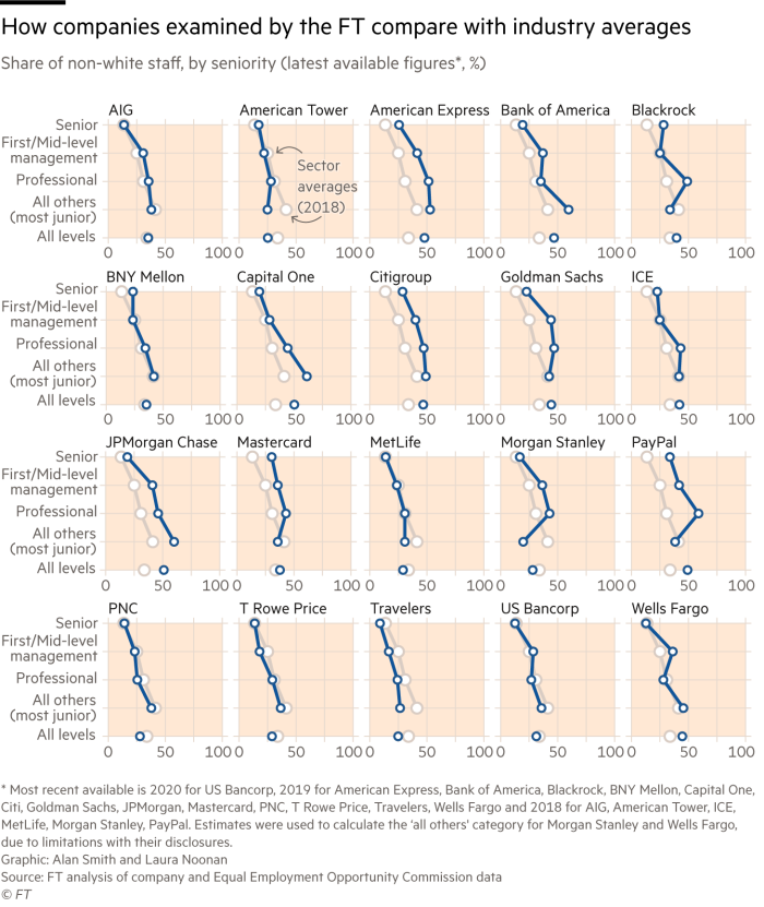 Charts showing the share of non-white staff in the US financial sector, be seniority, for 20 companies, along with data for the industry as a whole.  Highest non-white shares are at junior roles with the least at most senior.