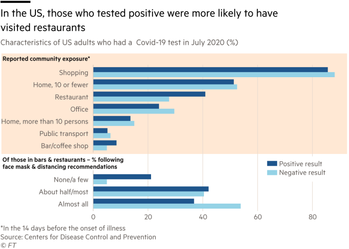 Characteristics of US adults who had a  Covid-19 test in July 2020 (%)