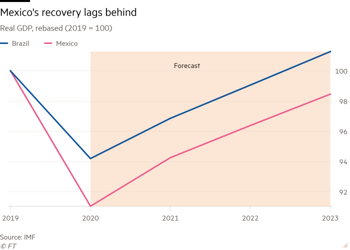 Line chart of Real GDP, rebased (2019 = 100) showing Mexico's recovery lags behind