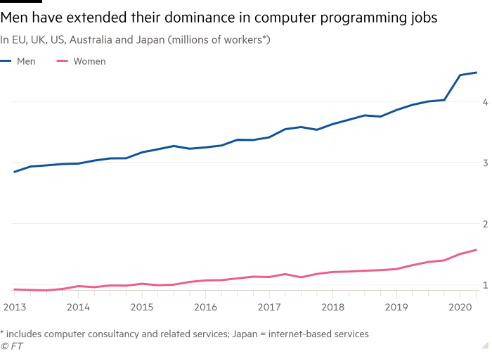 Line chart of In EU, UK, US, Australia and Japan (millions of workers*) showing Men have extended their dominance in computer programming jobs