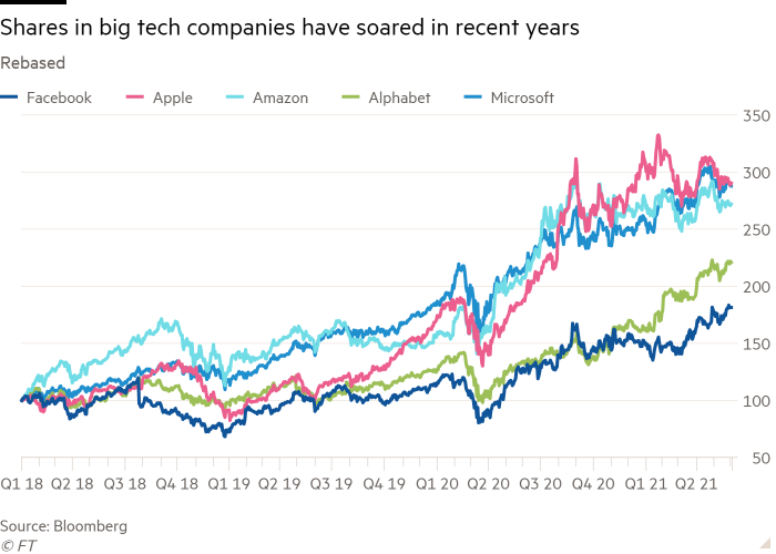 Line chart of Rebased showing Shares in big tech companies have soared in recent years