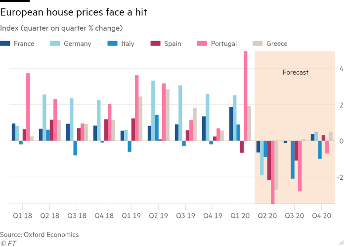 Column chart of Index (quarter on quarter % change) showing European house prices face a hit