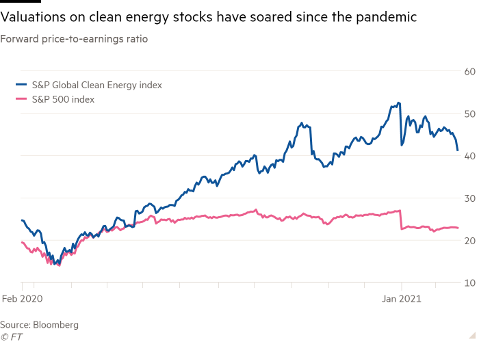 Line chart of Forward price-to-earnings ratio showing Valuations on clean energy stocks have soared since the pandemic