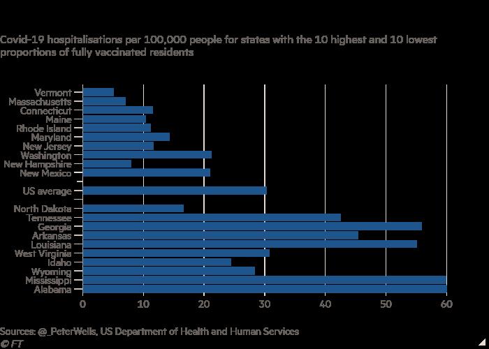 Diagramme à barres des hospitalisations de Covid-19 pour 100 000 habitants pour les États avec les 10 proportions les plus élevées et les 10 plus faibles de résidents entièrement vaccinés montrant que les niveaux d'hospitalisation ont tendance à être faibles dans les États bien vaccinés