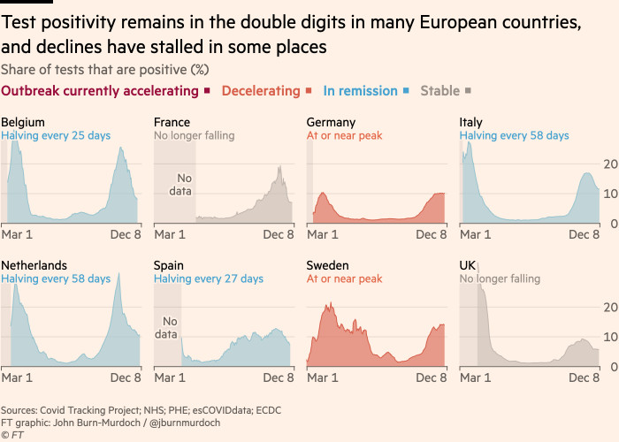 Chart showing that test positivity remains in the double digits in many European countries, and declines have stalled in some places