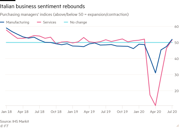 Line chart of Purchasing managers' indices (above/below 50 = expansion/contraction) showing Italian business sentiment rebounds