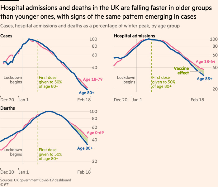 Charts showing that hospital admissions and deaths in the UK are falling faster in largely vaccinated older groups than unvaccinated younger groups, with signs of the same pattern emerging in cases
