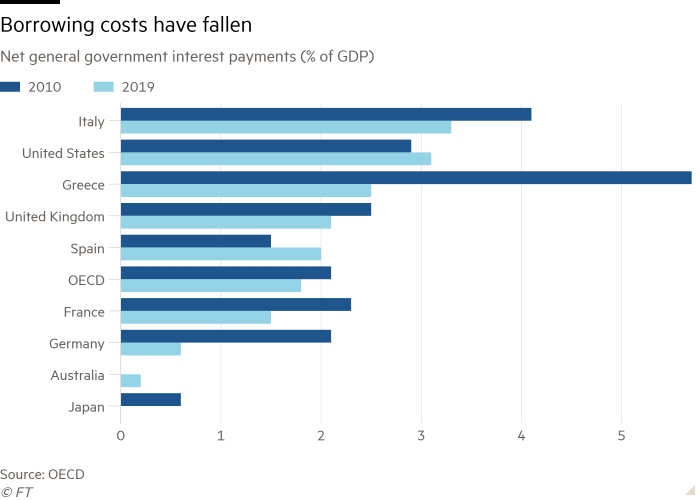 Bar chart showing net general government interest payments (% of GDP)