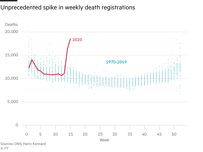 weekly death registration, 1970−2020