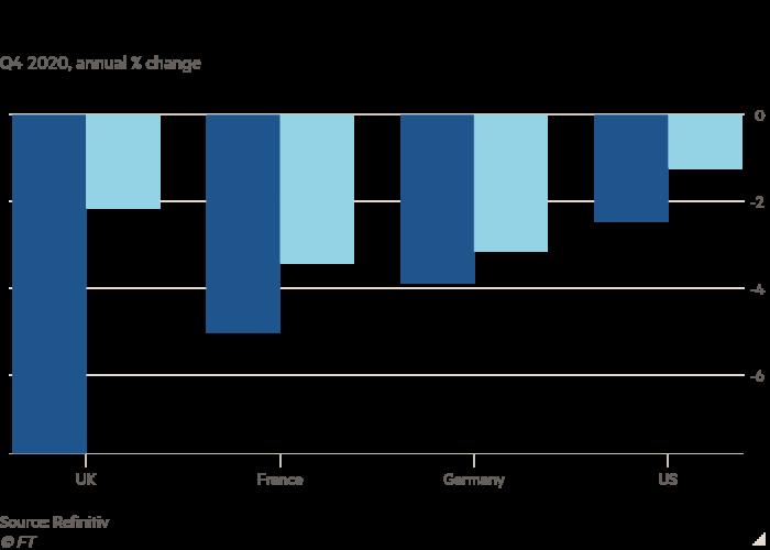 El gráfico de columnas para el cuarto trimestre de 2020, variación porcentual anual, muestra que los países utilizan diferentes métodos para calcular el PIB