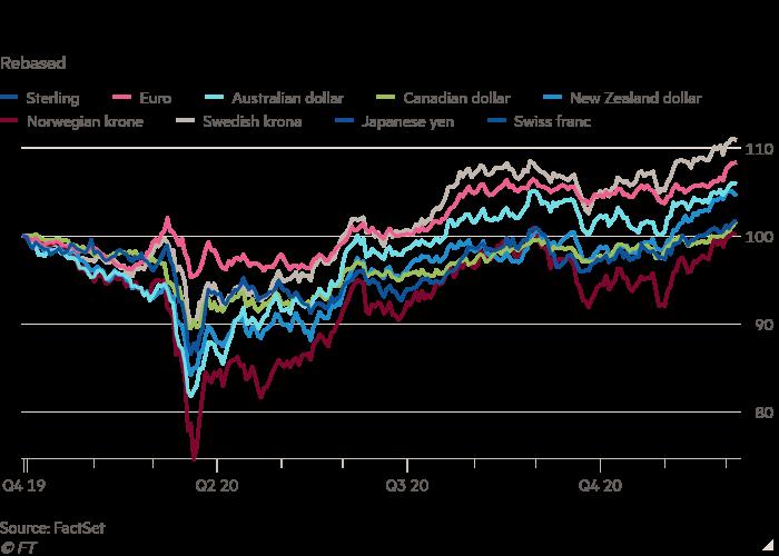 U.S. dollar share of global reserves slide in Q3 -IMF data