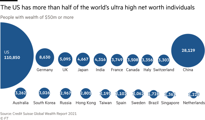 The US has more than half of the world's ultra high net worth individuals. Chart showing number of people with wealth of $50m or more. Us has the most with 110,850