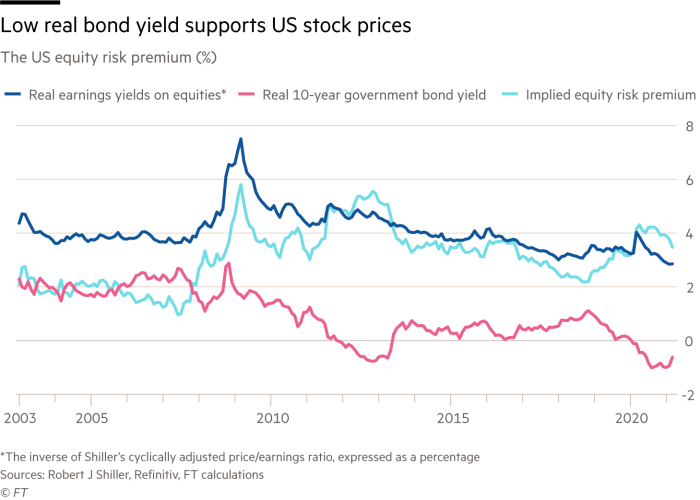 Chart showing low real bond yield supports US stock prices