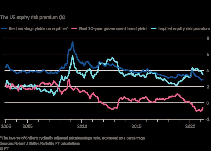 Le graphique montre que les faibles rendements obligataires réels soutiennent les cours des actions américaines