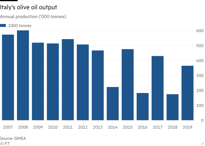 Column chart of Annual production ('000 tonnes) showing Italy's olive oil output