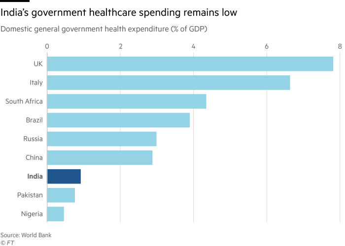 India's government healthcare spending remains low