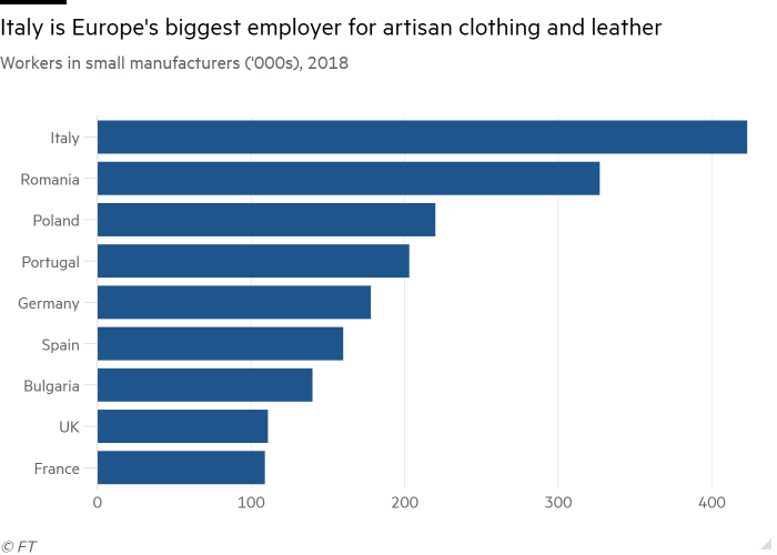 Bar chart of Workers in small manufacturers ('000s), 2018 showing Italy is Europe's biggest employer for artisan clothing and leather