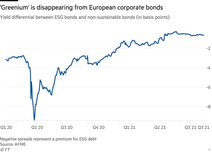 Line chart of Yield differential between ESG bonds and non-sustainable bonds (in basis points) showing 'Greenium' is disappearing from European corporate bonds