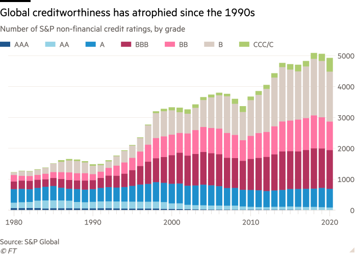 Column chart of Number of S&P non-financial credit ratings, by grade showing Global creditworthiness has atrophied since the 1990s