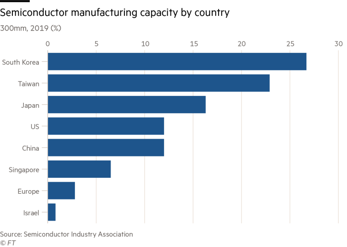 Semiconductor manufacturing capacity by country