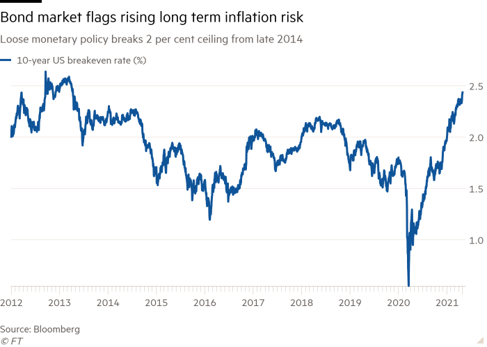 Chart showing bond markets flagging rising long-term inflation risk
