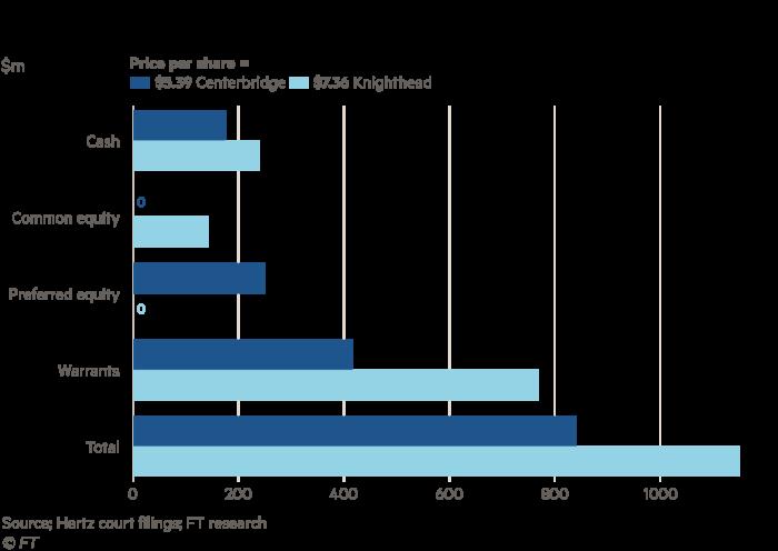 Big Read chart showing the Centerbridge vs Knighthead bids compared