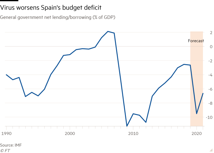 Line chart of General government net lending/borrowing (% of GDP) showing Virus worsens Spain's budget deficit