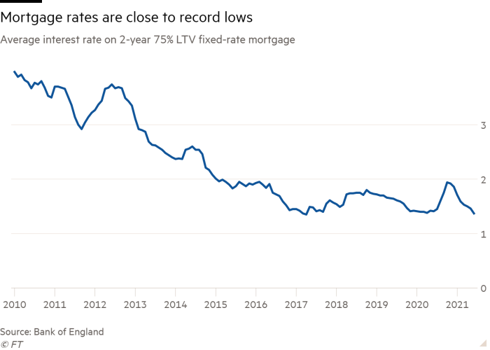 Line graph of average interest rate on 2-year 75% LTV fixed-rate mortgage showing mortgage rates near record lows