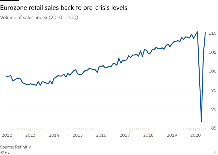 Line chart of Volume of sales, index (2010 = 100) showing Eurozone retail sales back to pre-crisis levels