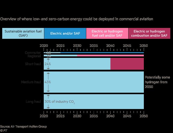 Le graphique donne un aperçu des endroits où l'énergie à faible émission de carbone et sans carbone peut être déployée dans l'industrie de l'aviation commerciale.  Cela prouve que l'hydrogène ne jouera pas un rôle majeur dans la réduction des émissions de l'aviation d'ici 2050, la majorité provenant de carburants d'aviation durables.