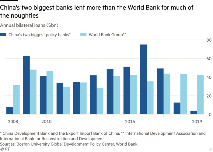 Préstamos anuales (miles de millones de dólares) que muestran el colapso de los préstamos en el exterior de China